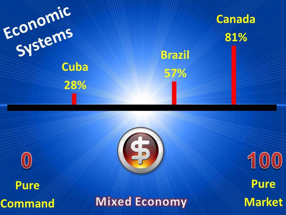 Economic Systems Pure Market Pure Command Cuba 28% Brazil 57% Canada 81%