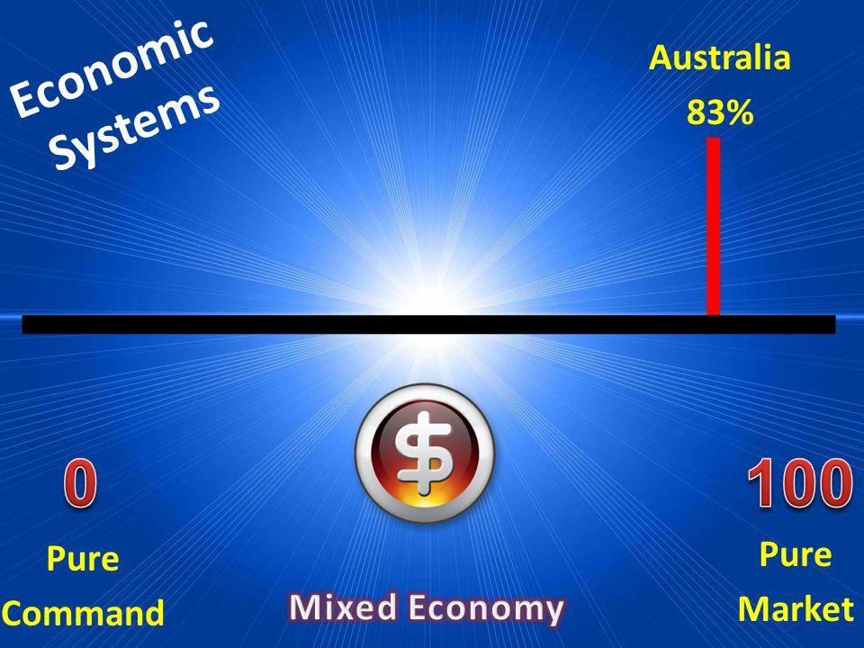 Economic Systems Pure Market Pure Command Australia 83%