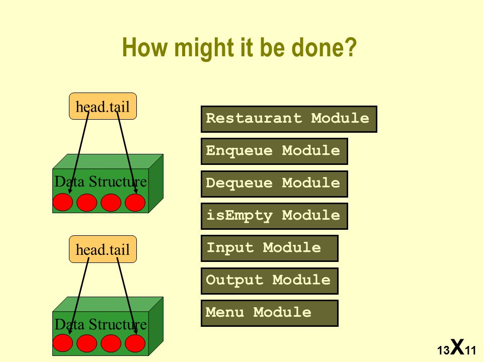 13 X 11 How might it be done? Enqueue Module Dequeue Module isEmpty Module head.tail Restaurant Module head.tail Input Module Output Module Menu Modul