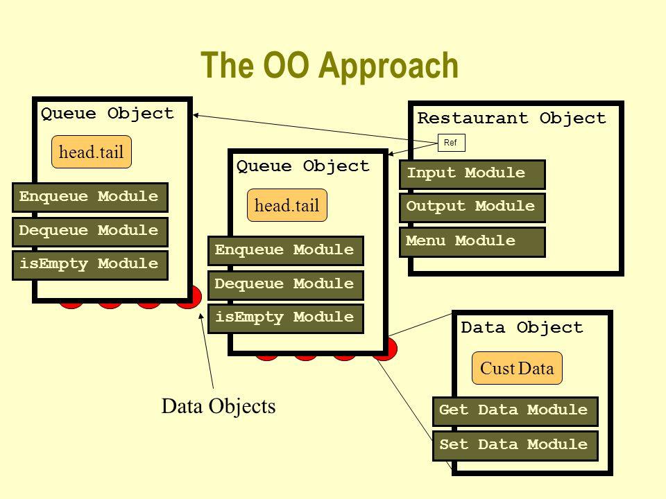 The OO Approach Restaurant Object Input Module Output Module Menu Module Data Objects Queue Object Enqueue Module Dequeue Module isEmpty Module head.tail Queue Object head.tail Enqueue Module Dequeue Module isEmpty Module Data Object Get Data Module Set Data Module Cust Data Ref