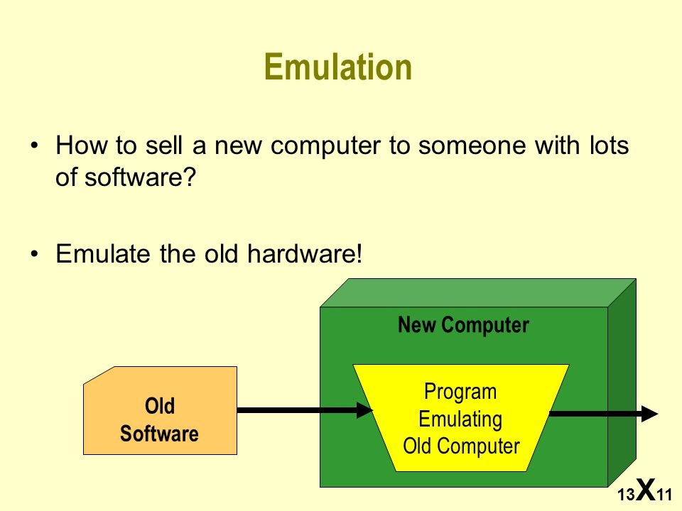 13 X 11 Emulation How to sell a new computer to someone with lots of software? Emulate the old hardware! Old Software New Computer Program Emulating O