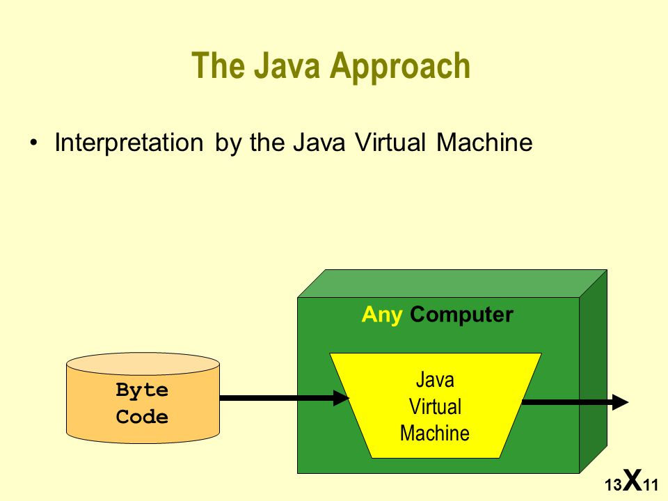 13 X 11 The Java Approach Interpretation by the Java Virtual Machine Any Computer Java Virtual Machine Byte Code