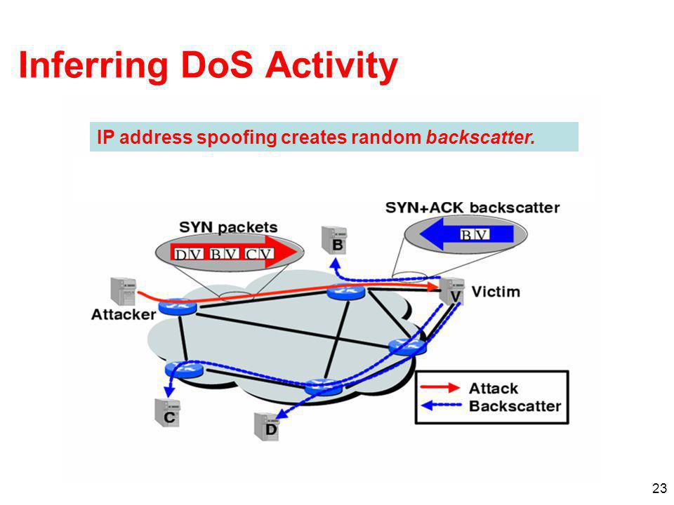 23 Inferring DoS Activity IP address spoofing creates random backscatter.