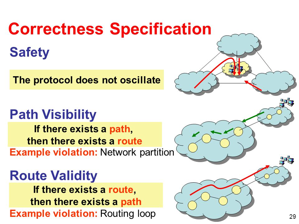 29 Correctness Specification Safety The protocol converges to a stable path assignment for every possible initial state and message ordering The protocol does not oscillate Path Visibility Every destination with a usable path has a route advertisement Route Validity Every route advertisement corresponds to a usable path Example violation: Network partition Example violation: Routing loop If there exists a path, then there exists a route If there exists a route, then there exists a path