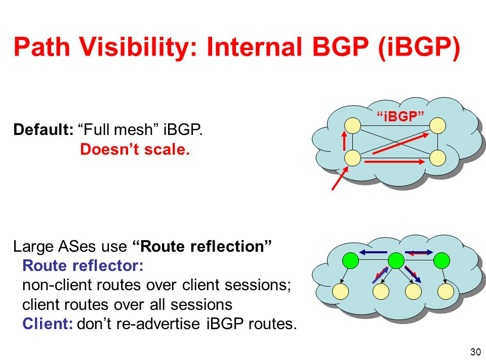30 Path Visibility: Internal BGP (iBGP) iBGP Default: Full mesh iBGP.