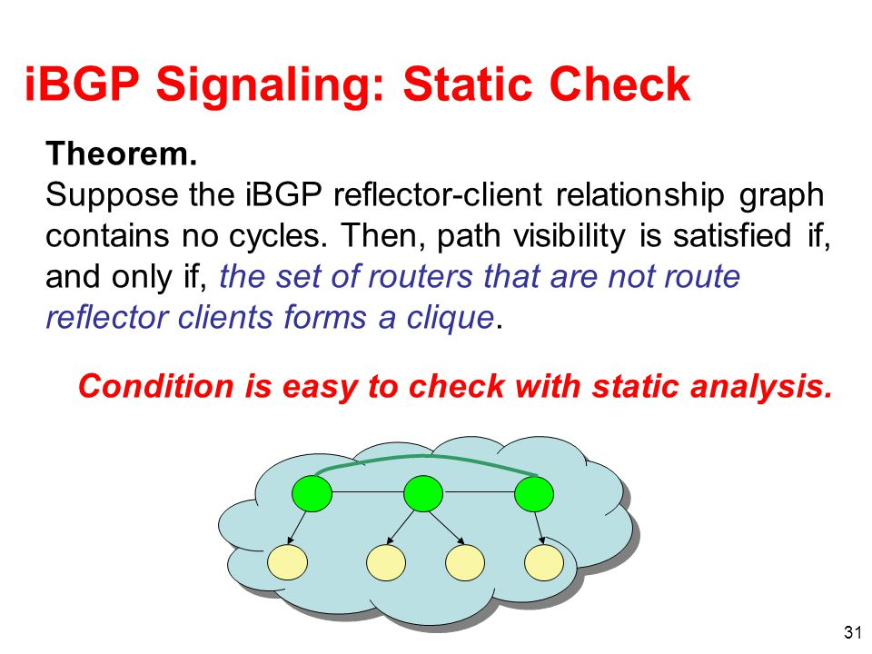 31 iBGP Signaling: Static Check Theorem.