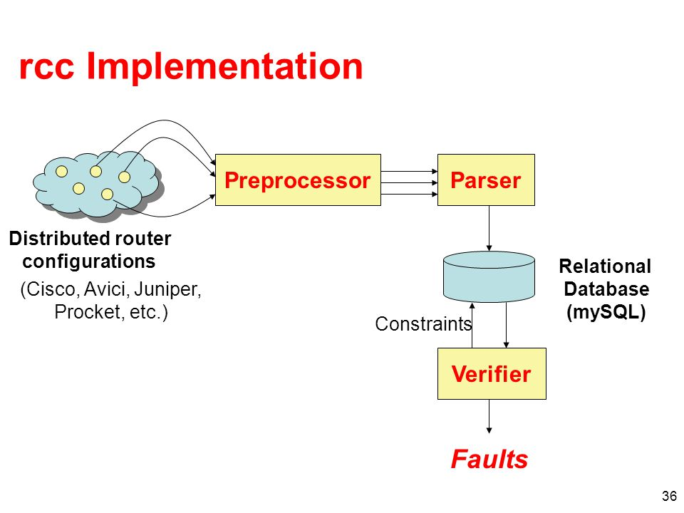 36 rcc Implementation PreprocessorParser Verifier Distributed router configurations Relational Database (mySQL) Constraints Faults (Cisco, Avici, Juniper, Procket, etc.)