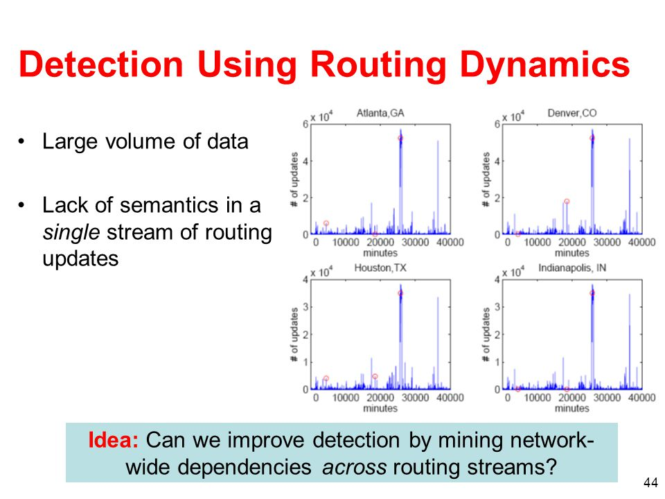 44 Detection Using Routing Dynamics Large volume of data Lack of semantics in a single stream of routing updates Idea: Can we improve detection by mining network- wide dependencies across routing streams