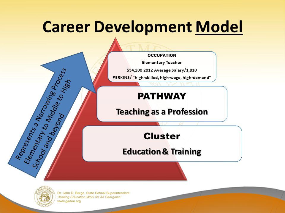 "Career Development Model OCCUPATION Elementary Teacher $54,200 2012 Average Salary/1,810 PERKINS/ ""high-skilled, high-wage, high-demand"" PATHWAY Teach"
