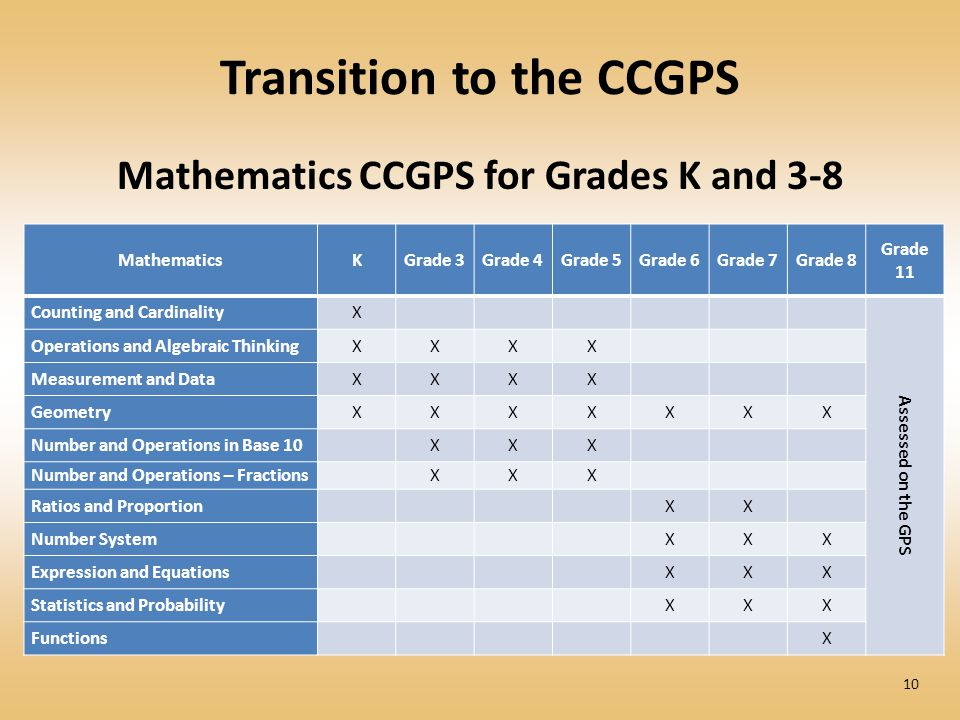 Transition to the CCGPS Mathematics CCGPS for Grades K and 3-8 10 MathematicsKGrade 3Grade 4Grade 5Grade 6Grade 7Grade 8 Grade 11 Counting and Cardina