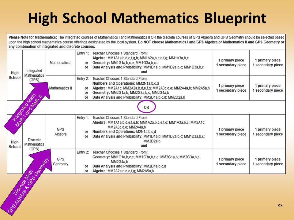 High School Mathematics Blueprint 33 Discrete Math GPS Algebra & GPS Geometry Integrated Math Math I and Math II