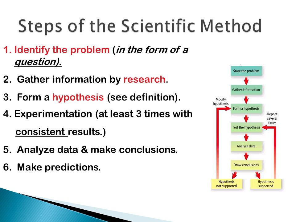 1.Identify the problem (in the form of a question). 2. Gather information by research. 3. Form a hypothesis (see definition). 4.Experimentation (at le