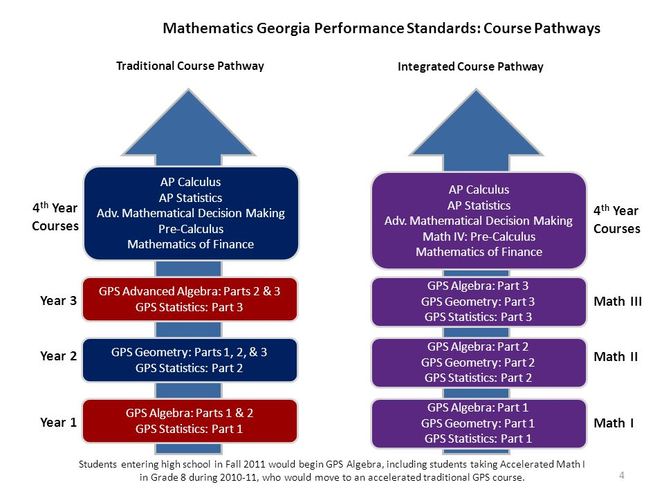 4 Mathematics Georgia Performance Standards: Course Pathways Traditional Course Pathway Integrated Course Pathway GPS Algebra: Parts 1 & 2 GPS Statistics: Part 1 GPS Geometry: Parts 1, 2, & 3 GPS Statistics: Part 2 GPS Advanced Algebra: Parts 2 & 3 GPS Statistics: Part 3 AP Calculus AP Statistics Adv.