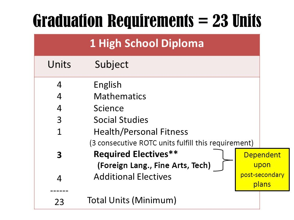 Graduation Requirements = 23 Units 1 High School Diploma Units Subject 4 3 1 3 4 ------ 23 English Mathematics Science Social Studies Health/Personal Fitness (3 consecutive ROTC units fulfill this requirement) Required Electives** (Foreign Lang., Fine Arts, Tech) Additional Electives Total Units (Minimum) Dependent upon post-secondary plans
