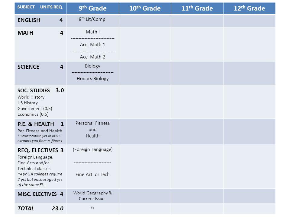 SUBJECT UNITS REQ. 9 th Grade10 th Grade11 th Grade12 th Grade ENGLISH 4 9 th Lit/Comp.