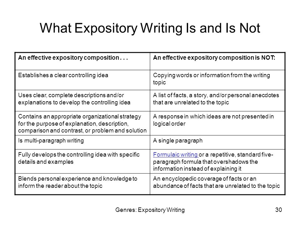 Genres: Expository Writing30 What Expository Writing Is and Is Not An effective expository composition...An effective expository composition is NOT: Establishes a clear controlling ideaCopying words or information from the writing topic Uses clear, complete descriptions and/or explanations to develop the controlling idea A list of facts, a story, and/or personal anecdotes that are unrelated to the topic Contains an appropriate organizational strategy for the purpose of explanation, description, comparison and contrast, or problem and solution A response in which ideas are not presented in logical order Is multi-paragraph writingA single paragraph Fully develops the controlling idea with specific details and examples Formulaic writing Formulaic writing or a repetitive, standard five- paragraph formula that overshadows the information instead of explaining it Blends personal experience and knowledge to inform the reader about the topic An encyclopedic coverage of facts or an abundance of facts that are unrelated to the topic
