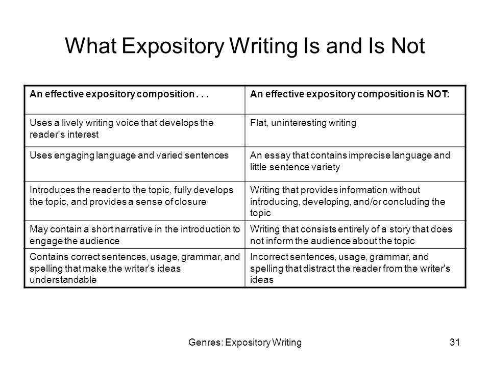 Genres: Expository Writing31 What Expository Writing Is and Is Not An effective expository composition...An effective expository composition is NOT: Uses a lively writing voice that develops the reader s interest Flat, uninteresting writing Uses engaging language and varied sentencesAn essay that contains imprecise language and little sentence variety Introduces the reader to the topic, fully develops the topic, and provides a sense of closure Writing that provides information without introducing, developing, and/or concluding the topic May contain a short narrative in the introduction to engage the audience Writing that consists entirely of a story that does not inform the audience about the topic Contains correct sentences, usage, grammar, and spelling that make the writer s ideas understandable Incorrect sentences, usage, grammar, and spelling that distract the reader from the writer s ideas