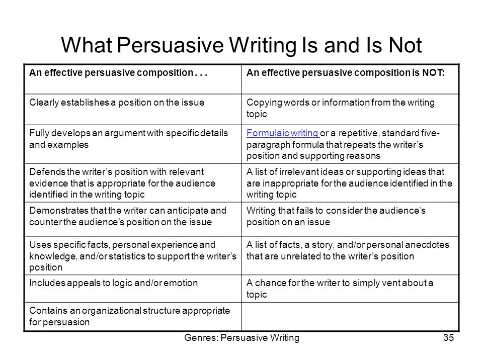 Genres: Persuasive Writing35 What Persuasive Writing Is and Is Not An effective persuasive composition...An effective persuasive composition is NOT: Clearly establishes a position on the issueCopying words or information from the writing topic Fully develops an argument with specific details and examples Formulaic writing Formulaic writing or a repetitive, standard five- paragraph formula that repeats the writer's position and supporting reasons Defends the writer's position with relevant evidence that is appropriate for the audience identified in the writing topic A list of irrelevant ideas or supporting ideas that are inappropriate for the audience identified in the writing topic Demonstrates that the writer can anticipate and counter the audience's position on the issue Writing that fails to consider the audience's position on an issue Uses specific facts, personal experience and knowledge, and/or statistics to support the writer's position A list of facts, a story, and/or personal anecdotes that are unrelated to the writer's position Includes appeals to logic and/or emotionA chance for the writer to simply vent about a topic Contains an organizational structure appropriate for persuasion