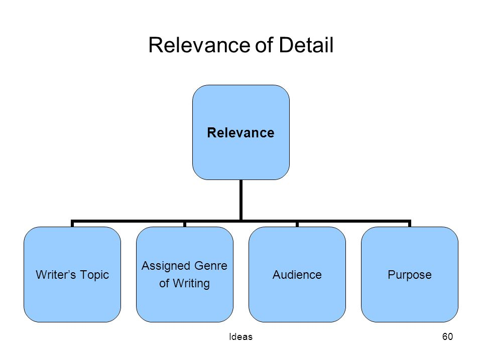 Ideas60 Relevance of Detail Relevance Writer's Topic Assigned Genre of Writing AudiencePurpose