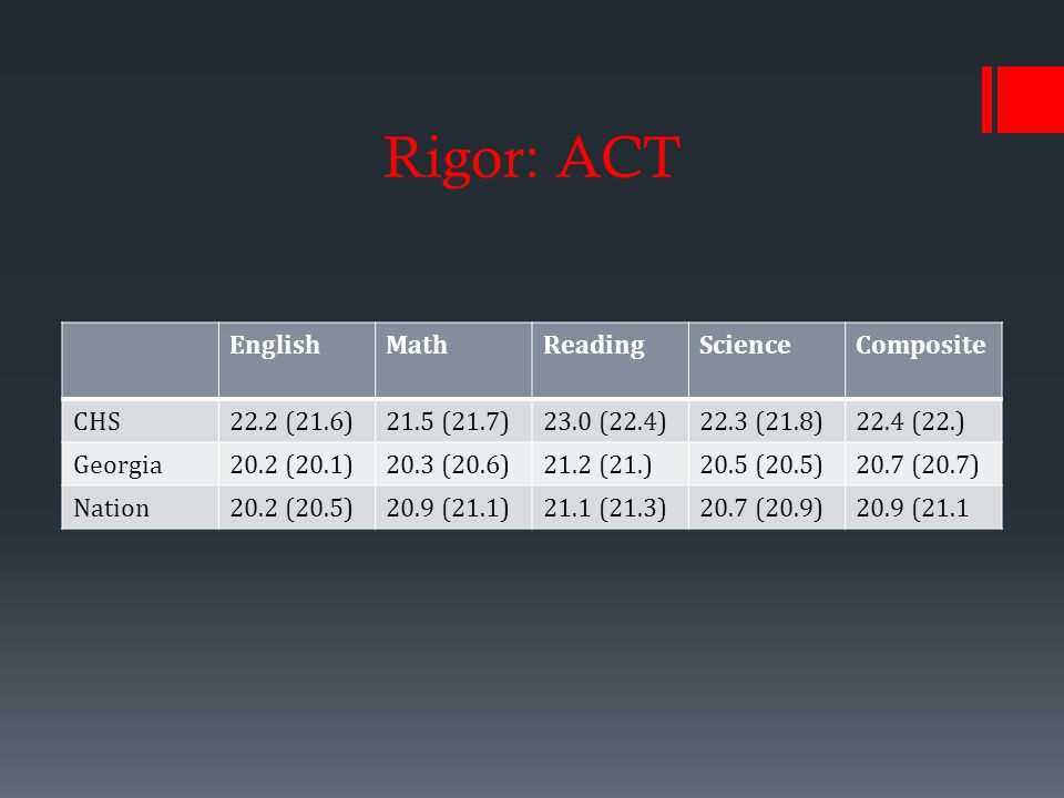Rigor: ACT EnglishMathReadingScienceComposite CHS22.2 (21.6)21.5 (21.7)23.0 (22.4)22.3 (21.8)22.4 (22.) Georgia20.2 (20.1)20.3 (20.6)21.2 (21.)20.5 (20.5)20.7 (20.7) Nation20.2 (20.5)20.9 (21.1)21.1 (21.3)20.7 (20.9)20.9 (21.1