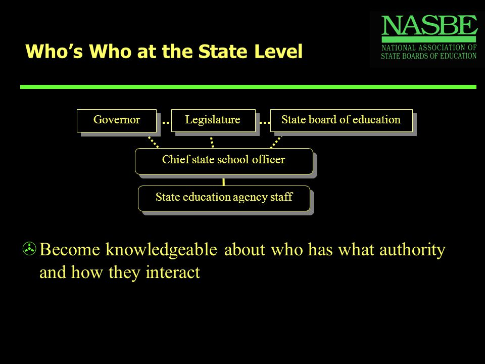 Who's Who at the State Level >Become knowledgeable about who has what authority and how they interact Chief state school officer State education agenc