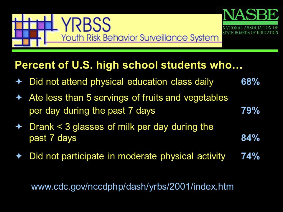 Percent of U.S. high school students who…  Did not attend physical education class daily68%  Ate less than 5 servings of fruits and vegetables per d