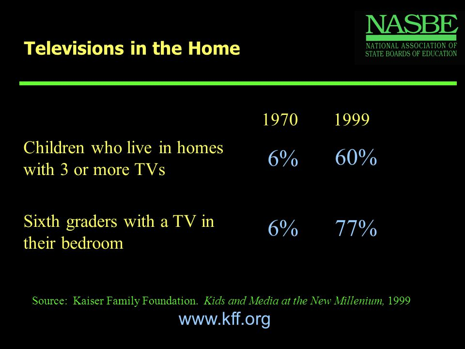 Televisions in the Home 1970 1999 Children who live in homes with 3 or more TVs 6% 60% Sixth graders with a TV in their bedroom 6%77% Source: Kaiser F