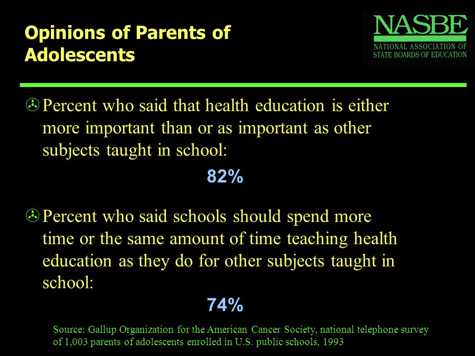 Opinions of Parents of Adolescents >Percent who said that health education is either more important than or as important as other subjects taught in school: Source: Gallup Organization for the American Cancer Society, national telephone survey of 1,003 parents of adolescents enrolled in U.S.