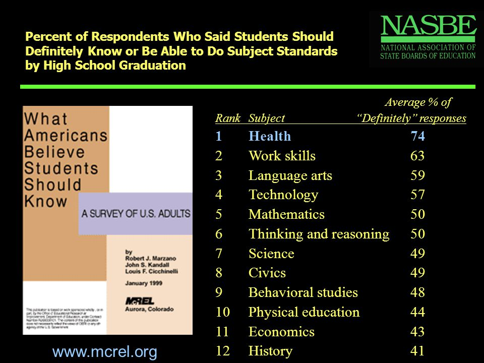 Percent of Respondents Who Said Students Should Definitely Know or Be Able to Do Subject Standards by High School Graduation Average % of RankSubject