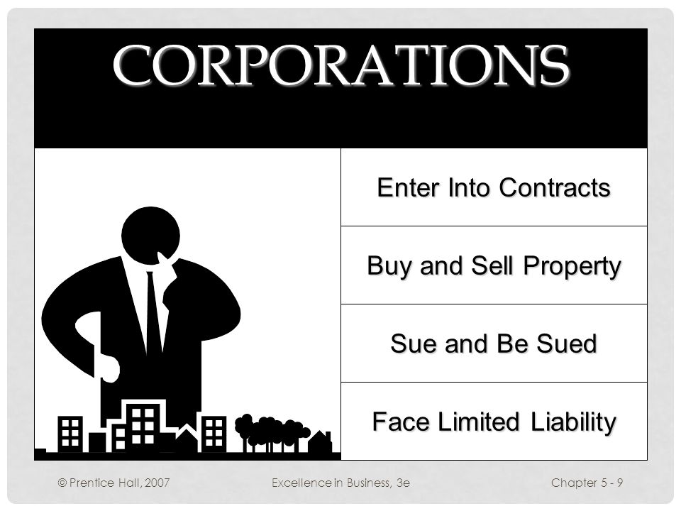 © Prentice Hall, 2007Excellence in Business, 3eChapter 5 - 9 CORPORATIONS Enter Into Contracts Buy and Sell Property Sue and Be Sued Face Limited Liability