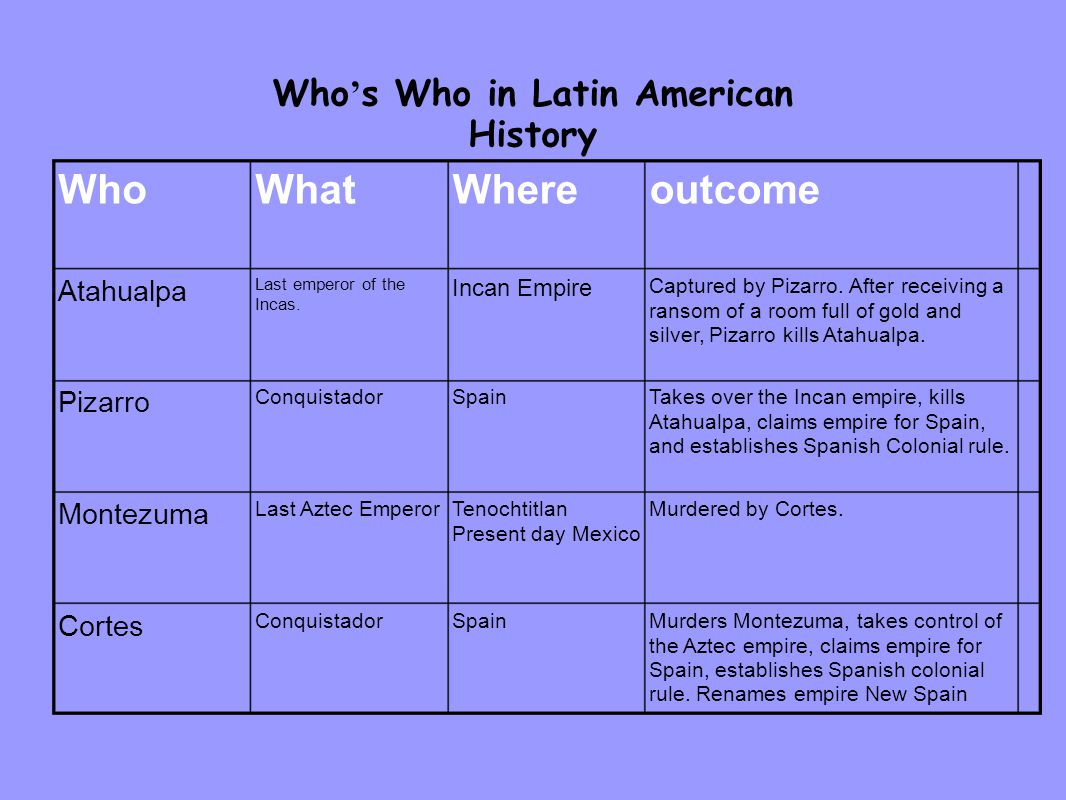 Who ' s Who in Latin American History Murders Montezuma, takes control of the Aztec empire, claims empire for Spain, establishes Spanish colonial rule