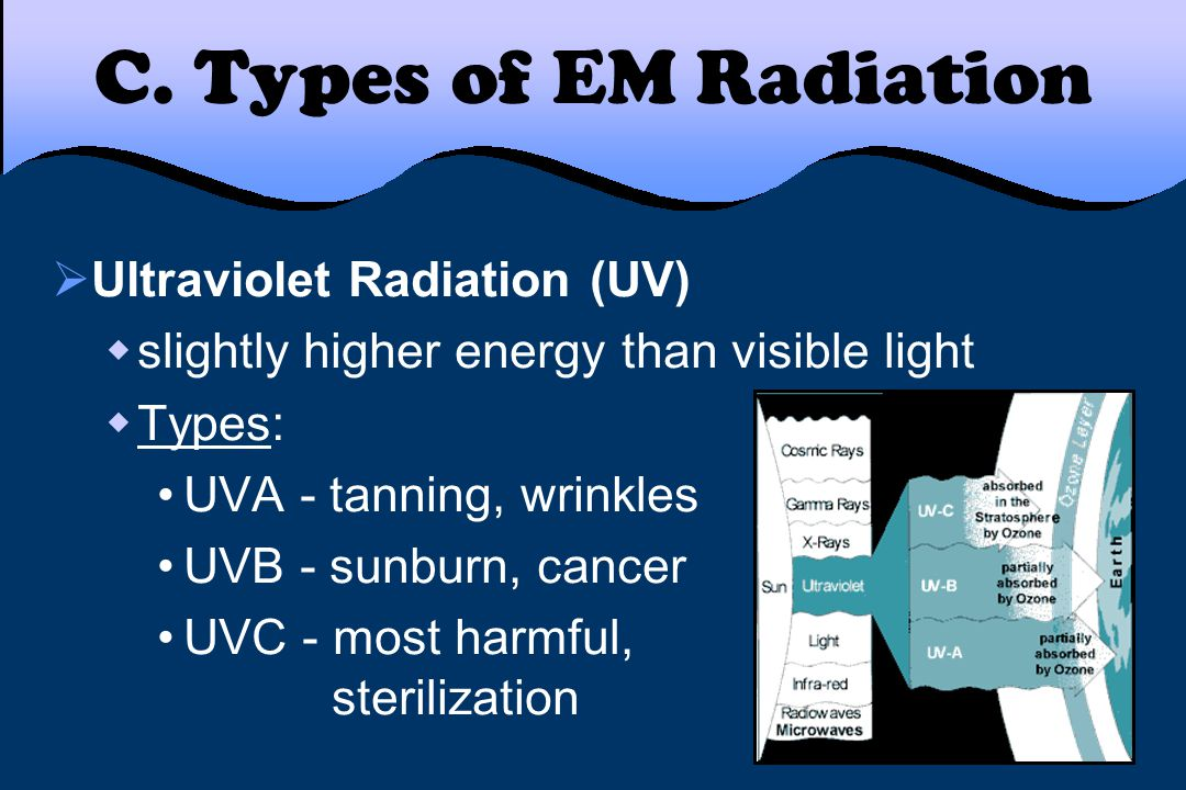 C. Types of EM Radiation  Ultraviolet Radiation (UV)  slightly higher energy than visible light  Types: UVA - tanning, wrinkles UVB - sunburn, canc