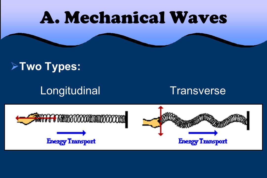 A. Mechanical Waves  Two Types: Longitudinal Transverse