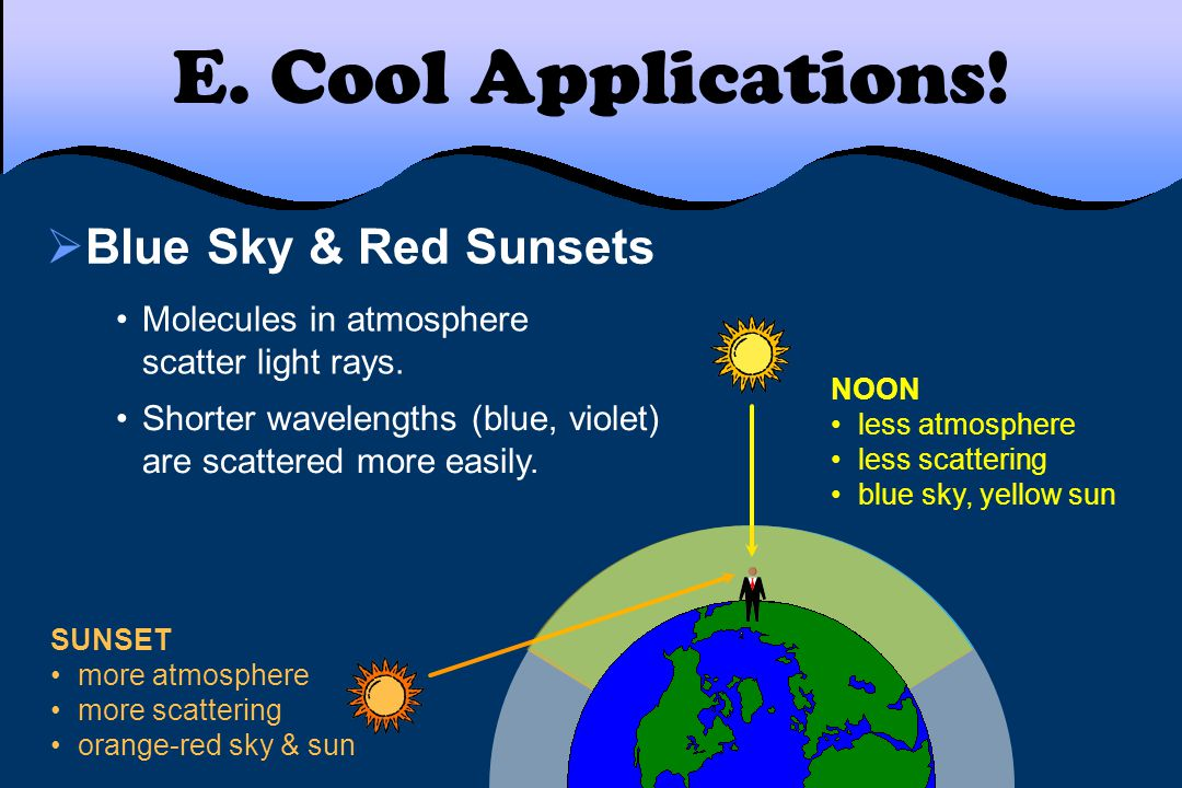 E. Cool Applications!  Blue Sky & Red Sunsets NOON less atmosphere less scattering blue sky, yellow sun SUNSET more atmosphere more scattering orange