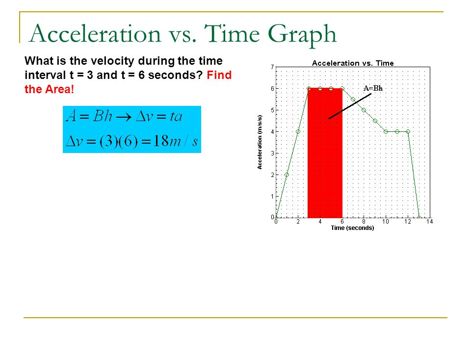 Acceleration vs. Time Graph What is the velocity during the time interval t = 3 and t = 6 seconds? Find the Area!