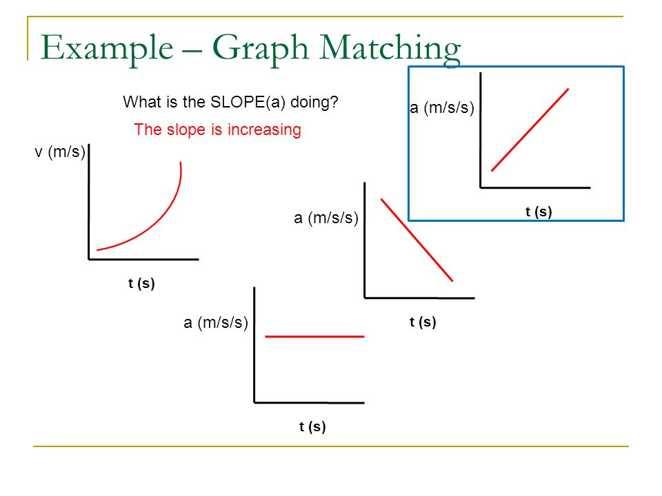 Example – Graph Matching t (s) v (m/s) t (s) a (m/s/s) t (s) a (m/s/s) t (s) a (m/s/s) What is the SLOPE(a) doing.