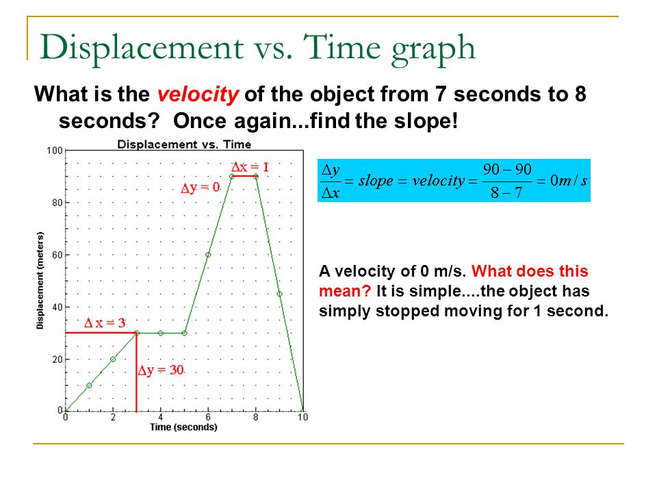 Displacement vs. Time graph What is the velocity of the object from 7 seconds to 8 seconds? Once again...find the slope! A velocity of 0 m/s. What doe