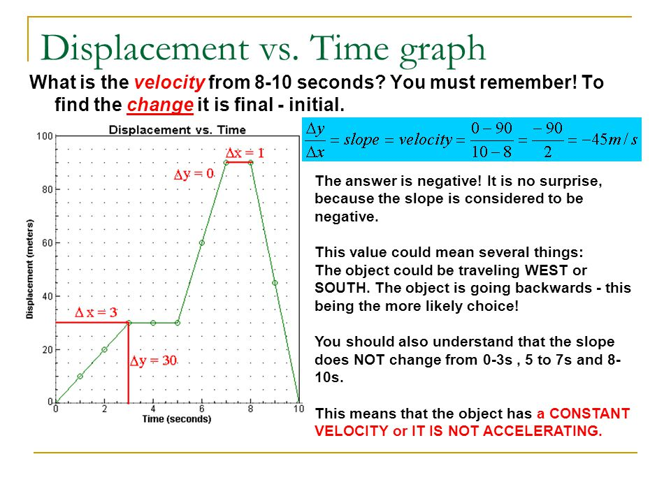 Displacement vs. Time graph What is the velocity from 8-10 seconds? You must remember! To find the change it is final - initial. The answer is negativ