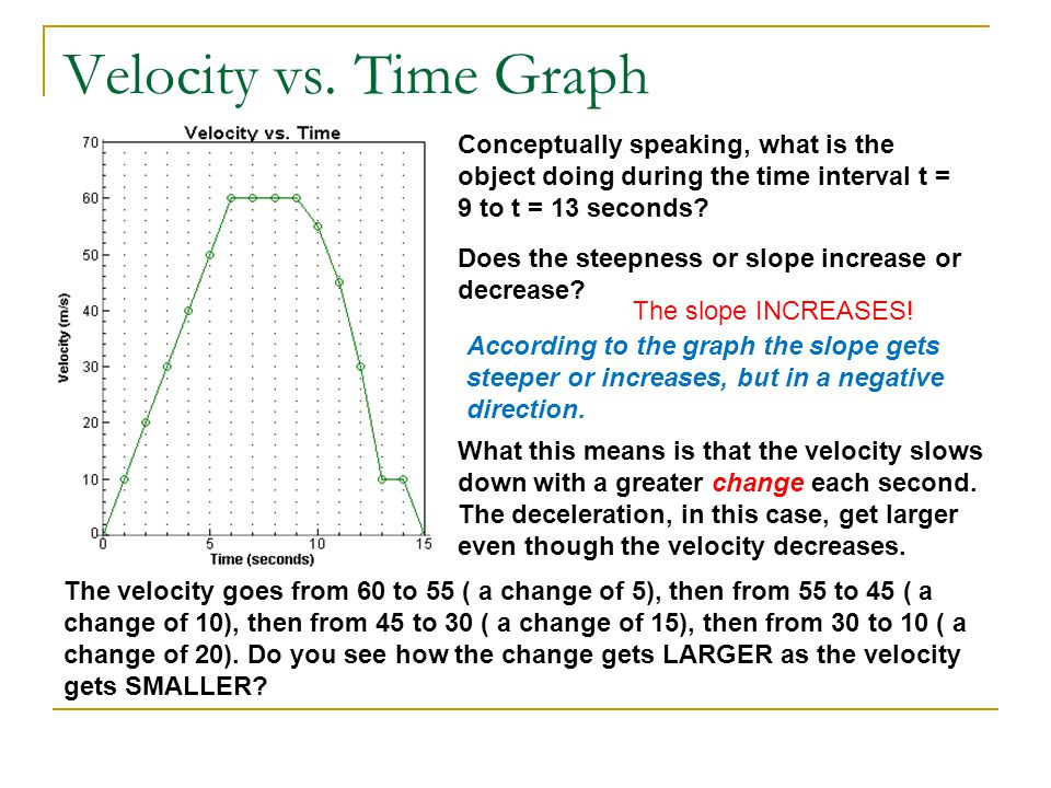 Velocity vs. Time Graph Conceptually speaking, what is the object doing during the time interval t = 9 to t = 13 seconds? Does the steepness or slope