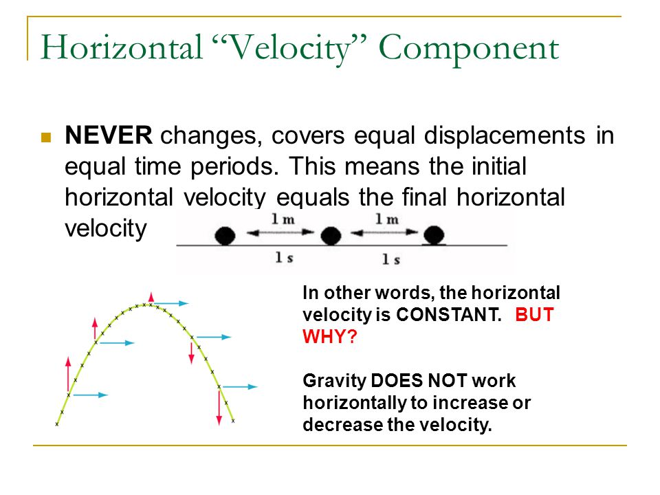 """Horizontal """"Velocity"""" Component NEVER changes, covers equal displacements in equal time periods. This means the initial horizontal velocity equals the"""