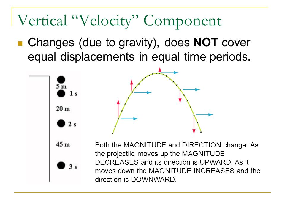 """Vertical """"Velocity"""" Component Changes (due to gravity), does NOT cover equal displacements in equal time periods. Both the MAGNITUDE and DIRECTION cha"""