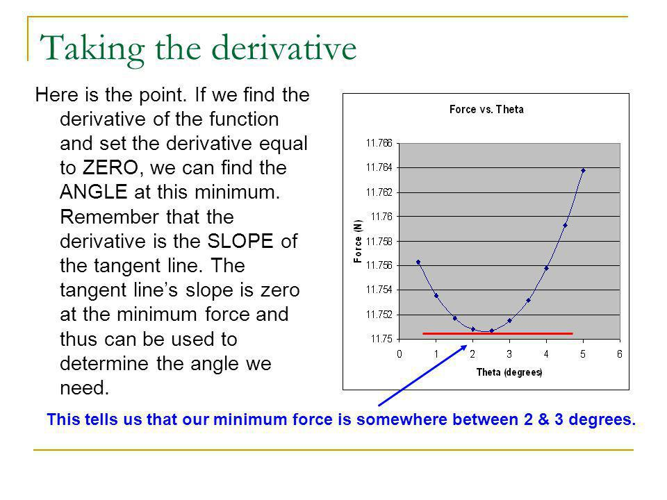 Taking the derivative Here is the point.