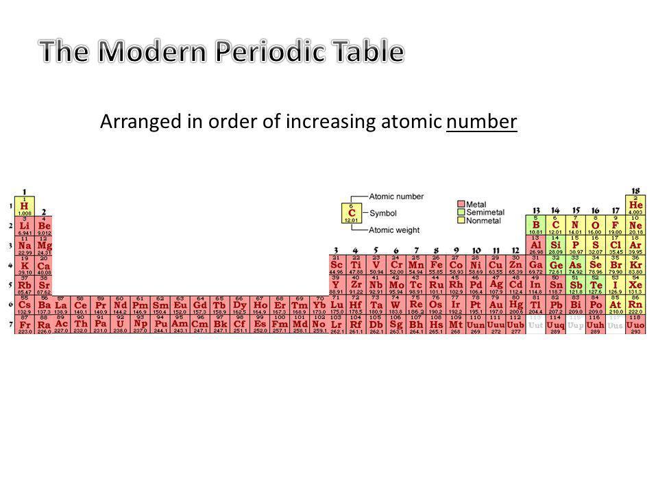 Arranged in order of increasing atomic number