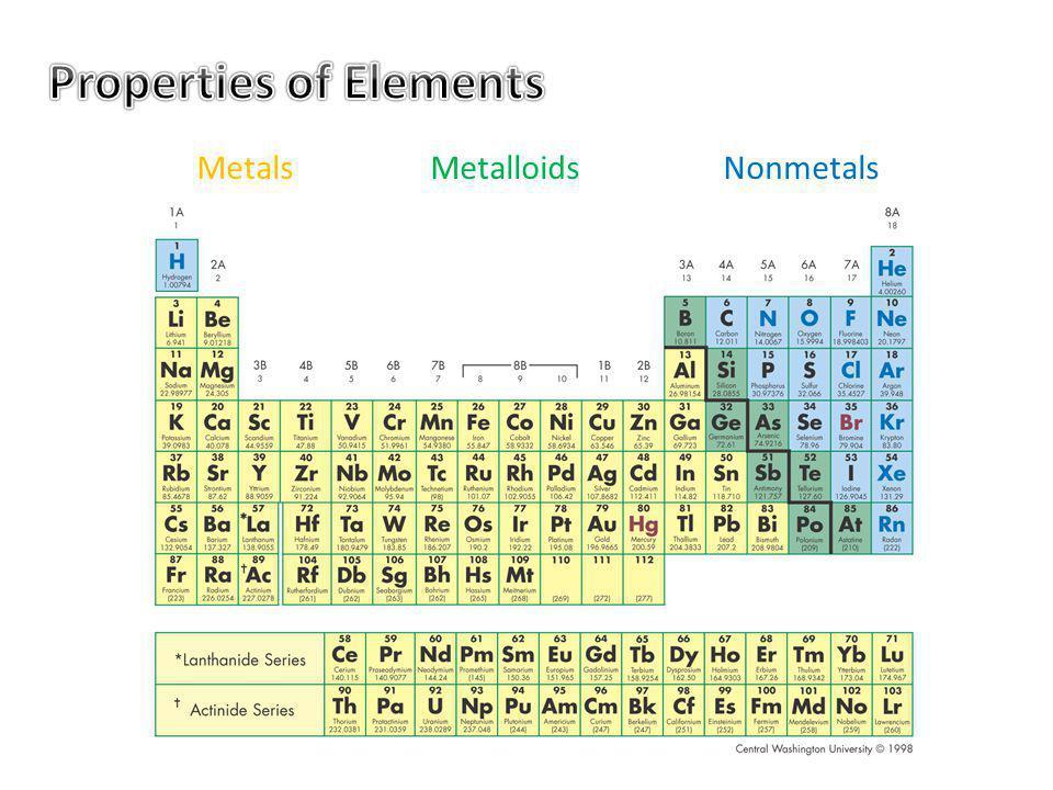 Metals MetalloidsNonmetals