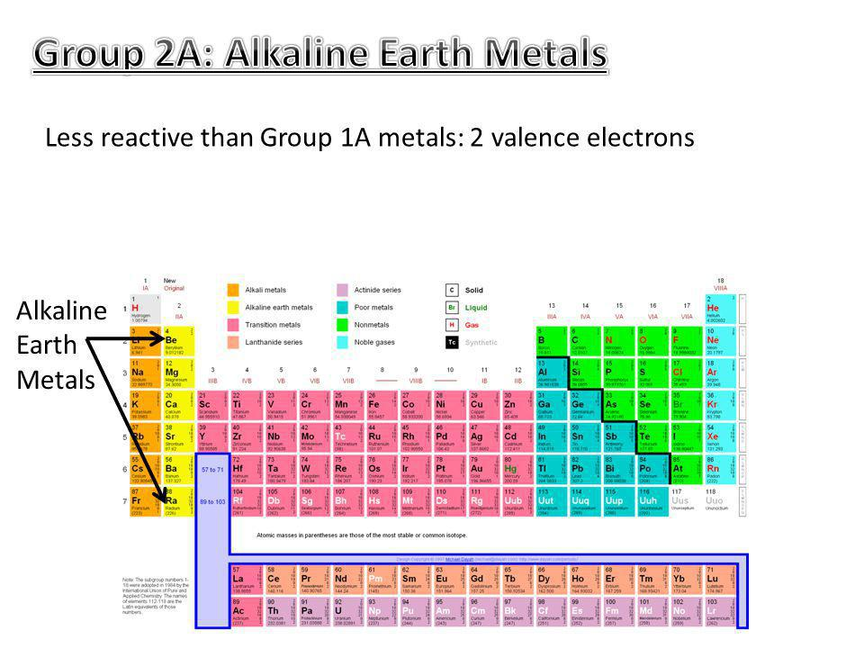 Less reactive than Group 1A metals: 2 valence electrons Alkaline Earth Metals