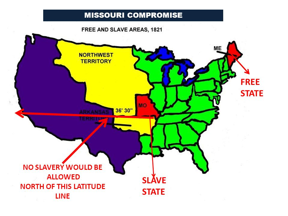 FREE STATE SLAVE STATE NO SLAVERY WOULD BE ALLOWED NORTH OF THIS LATITUDE LINE MISSOURI COMPROMISE