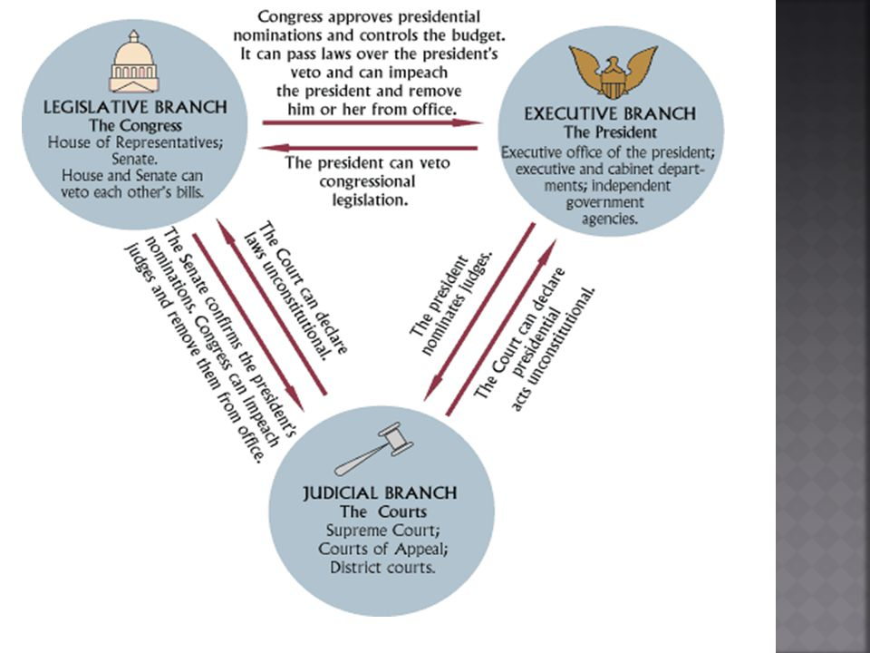  Each Branch of Gov't is subject to Constitutional restraints by the other Branches Judges can declare laws unconstitutional President appoints judges BUT Congress has to APPROVE these appointments OR Pres.