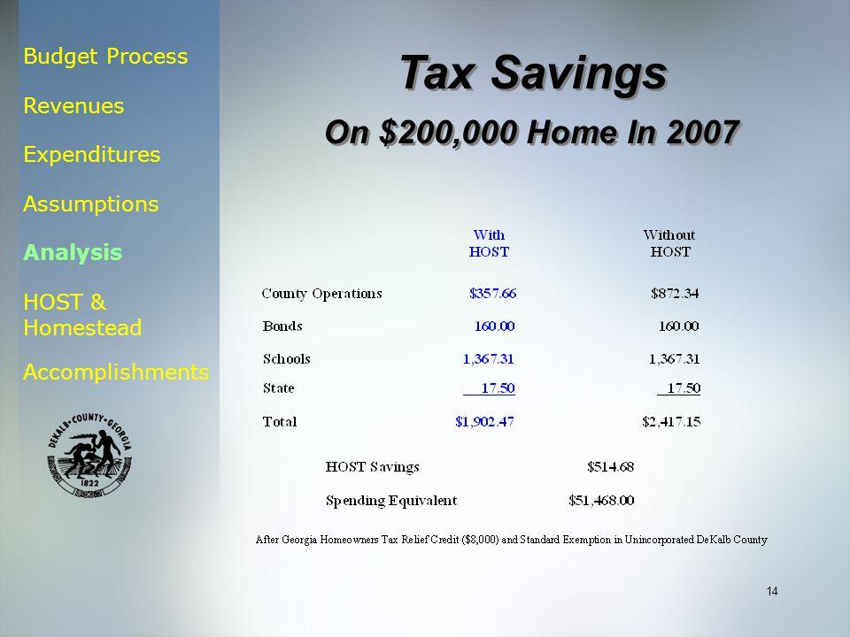 Budget Process Revenues Expenditures Assumptions Analysis HOST & Homestead Accomplishments 14 Tax Savings On $200,000 Home In 2007 Tax Savings On $200,000 Home In 2007
