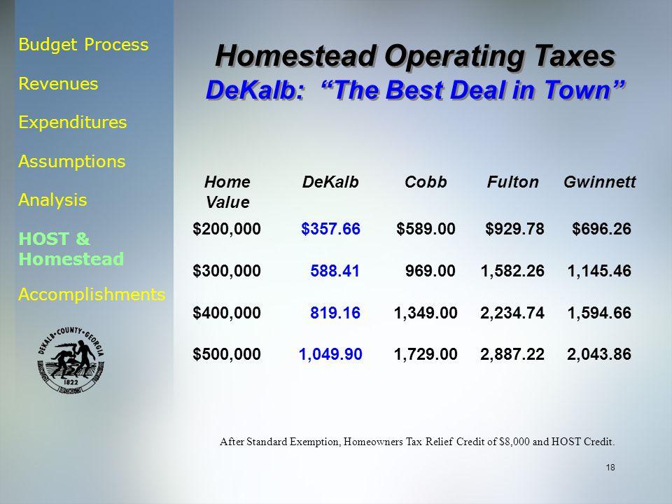 Budget Process Revenues Expenditures Assumptions Analysis HOST & Homestead Accomplishments 18 Home Value DeKalbCobbFultonGwinnett $200,000$357.66$589.