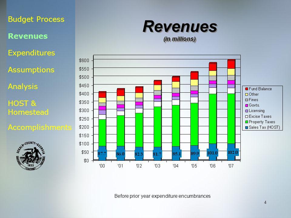Budget Process Revenues Expenditures Assumptions Analysis HOST & Homestead Accomplishments 4 Revenues (in millions) Revenues (in millions) Before prior year expenditure encumbrances